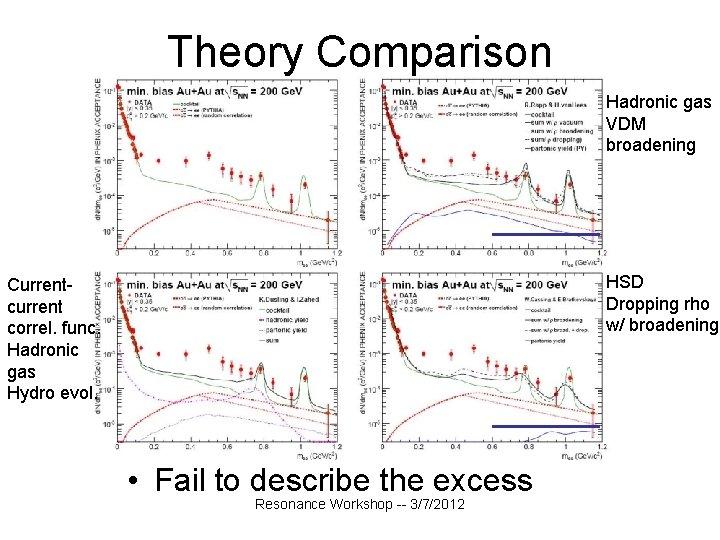 Theory Comparison Hadronic gas VDM broadening HSD Dropping rho w/ broadening Currentcurrent correl. func.