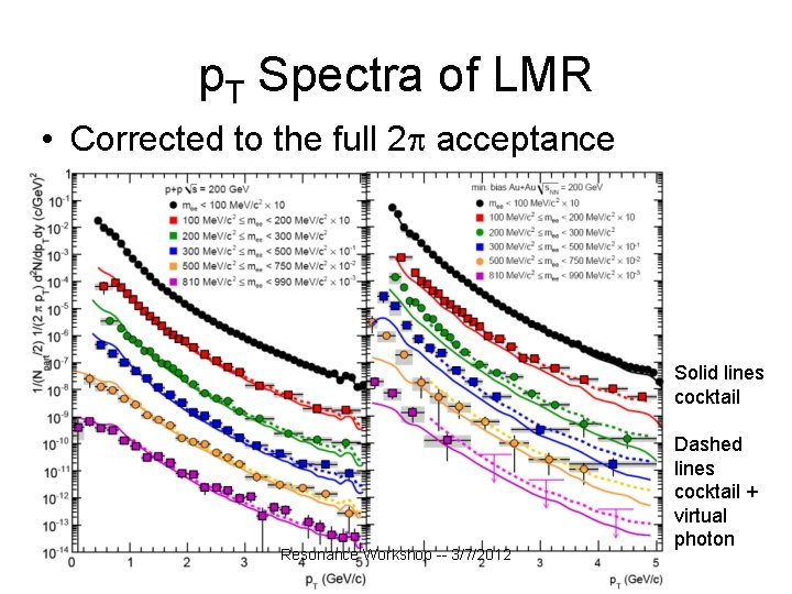 p. T Spectra of LMR • Corrected to the full 2 acceptance Solid lines