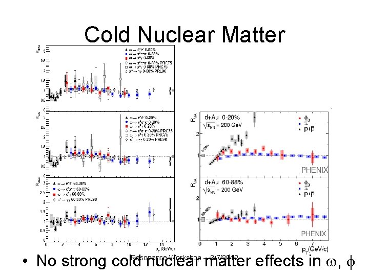 Cold Nuclear Matter Resonance Workshop -- 3/7/2012 • No strong cold nuclear matter effects