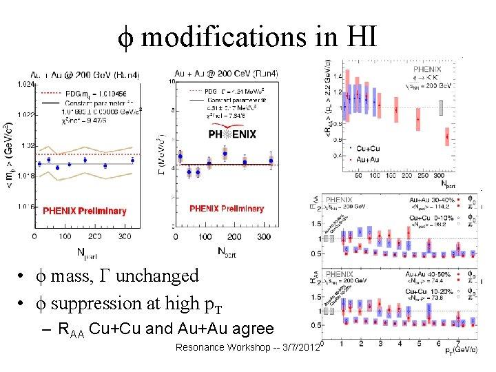 ϕ modifications in HI • ϕ mass, unchanged • ϕ suppression at high p.