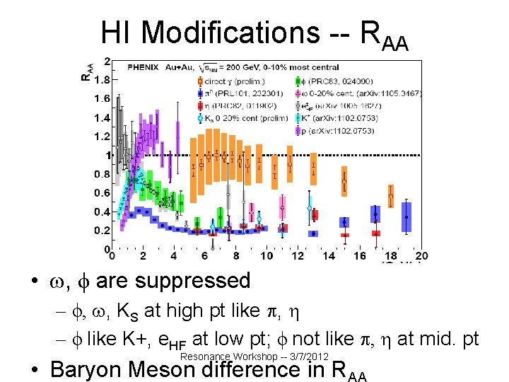 HI Modifications -- RAA • , ϕ are suppressed – ϕ, , KS at