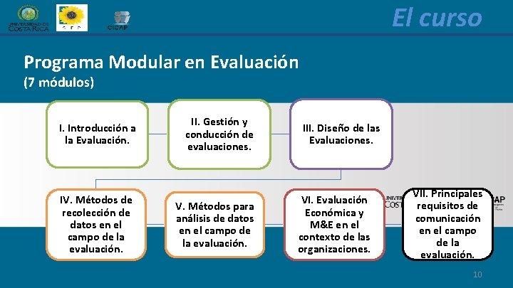 El curso Programa Modular en Evaluación (7 módulos) I. Introducción a la Evaluación. IV.
