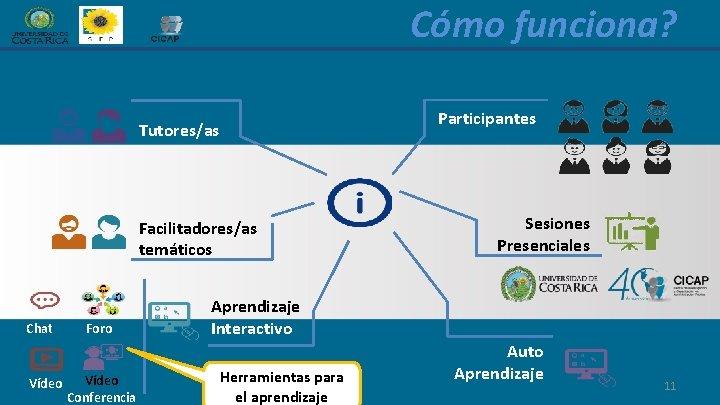 Cómo funciona? Participantes Tutores/as Facilitadores/as temáticos Chat Vídeo Foro Vídeo Conferencia Sesiones Presenciales Aprendizaje