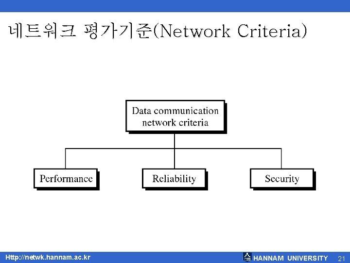 네트워크 평가기준(Network Criteria) Http: //netwk. hannam. ac. kr HANNAM UNIVERSITY 21