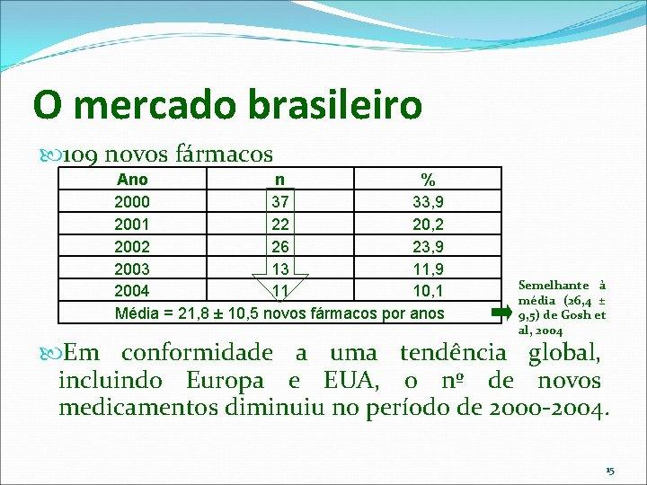 O mercado brasileiro 109 novos fármacos Ano n % 2000 37 33, 9 2001