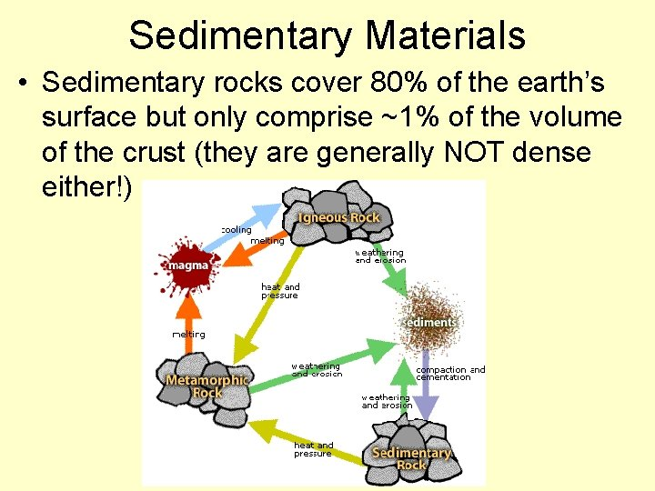 Sedimentary Materials • Sedimentary rocks cover 80% of the earth's surface but only comprise