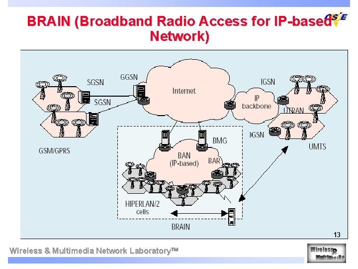 BRAIN (Broadband Radio Access for IP-based Network) 13 Wireless & Multimedia Network Laboratory