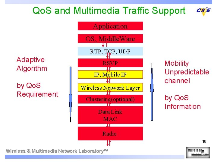 Qo. S and Multimedia Traffic Support Application OS, Middle. Ware RTP, TCP, UDP Adaptive