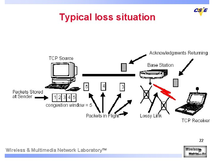 Typical loss situation 22 Wireless & Multimedia Network Laboratory