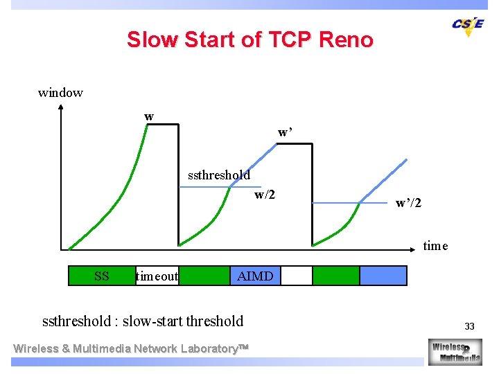 Slow Start of TCP Reno window w w' ssthreshold w/2 w'/2 time SS timeout