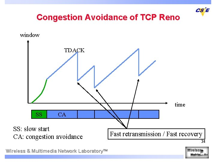Congestion Avoidance of TCP Reno window TDACK time SS CA SS: slow start CA: