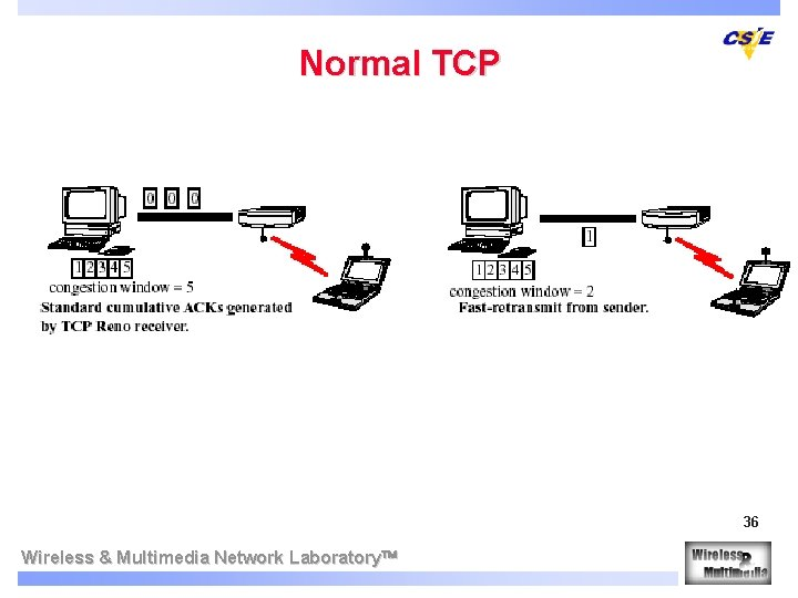 Normal TCP 36 Wireless & Multimedia Network Laboratory