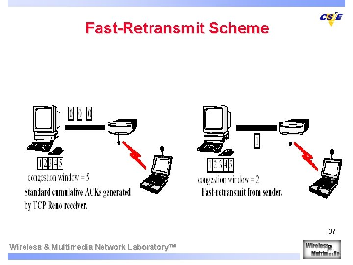Fast-Retransmit Scheme 37 Wireless & Multimedia Network Laboratory