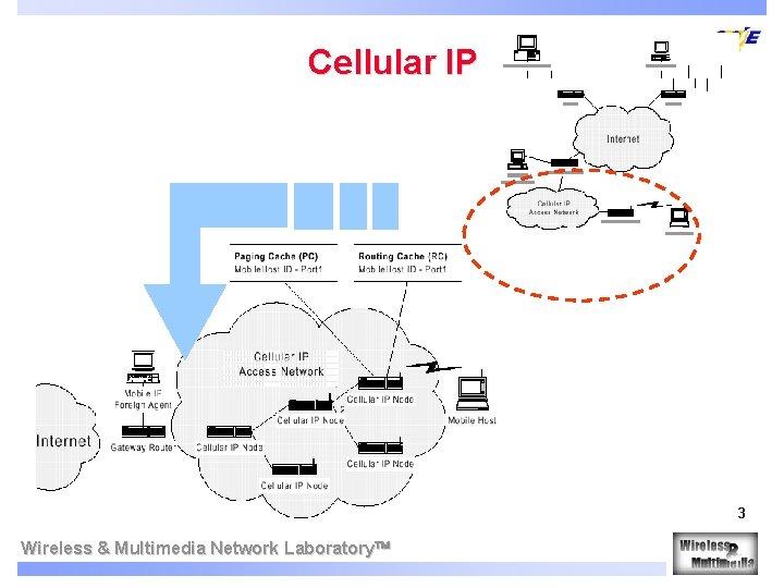 Cellular IP 3 Wireless & Multimedia Network Laboratory