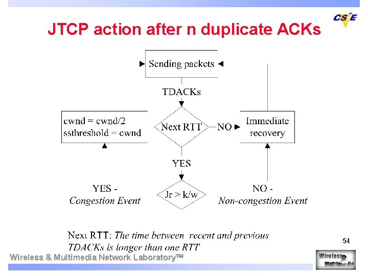 JTCP action after n duplicate ACKs 54 Wireless & Multimedia Network Laboratory