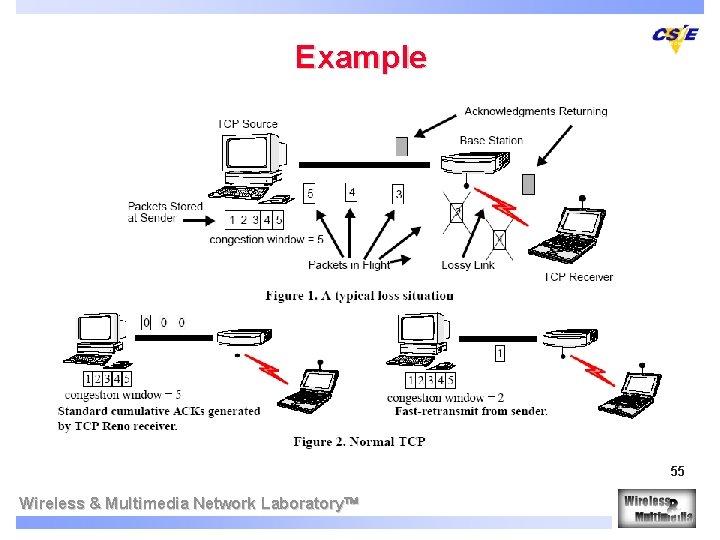 Example 55 Wireless & Multimedia Network Laboratory