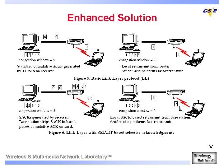Enhanced Solution 57 Wireless & Multimedia Network Laboratory