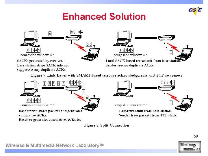 Enhanced Solution 58 Wireless & Multimedia Network Laboratory