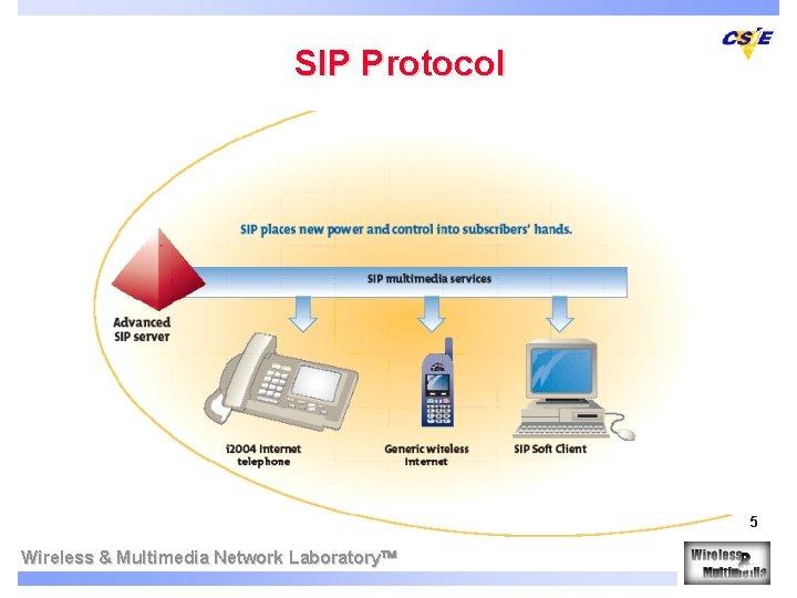 SIP Protocol 5 Wireless & Multimedia Network Laboratory