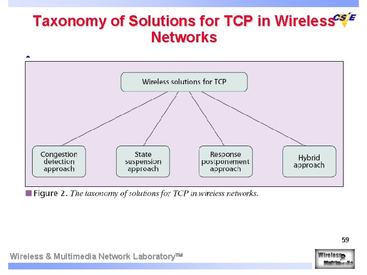 Taxonomy of Solutions for TCP in Wireless Networks w 59 Wireless & Multimedia Network