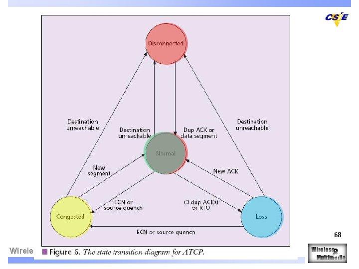 ATCP (3/4) 68 Wireless & Multimedia Network Laboratory