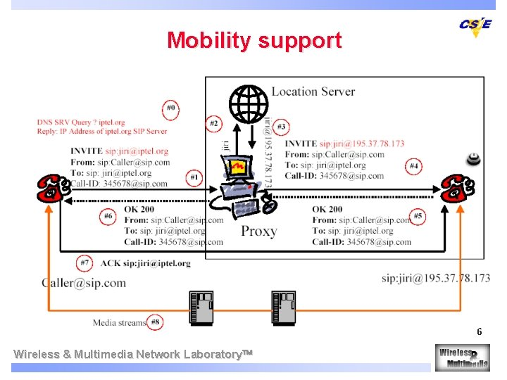 Mobility support 6 Wireless & Multimedia Network Laboratory