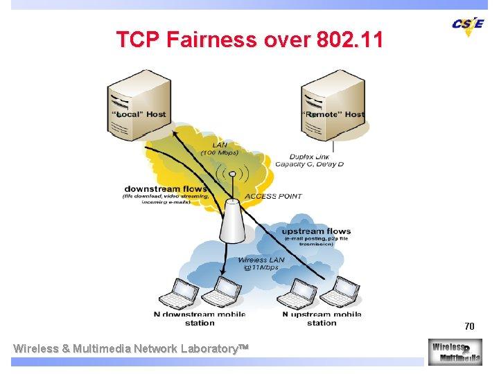 TCP Fairness over 802. 11 70 Wireless & Multimedia Network Laboratory