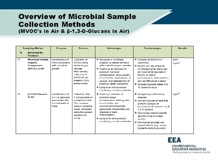 Overview of Microbial Sample Collection Methods (MVOC's in Air & β-1, 3 -D-Glucans in