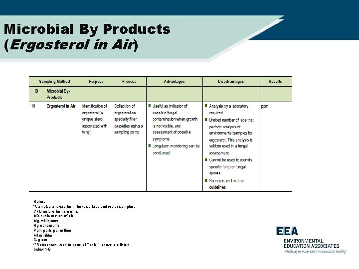 Microbial By Products (Ergosterol in Air) Notes: *Can also analyze for in bulk, surface