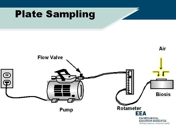 Plate Sampling Air Flow Valve Biosis Pump Rotameter