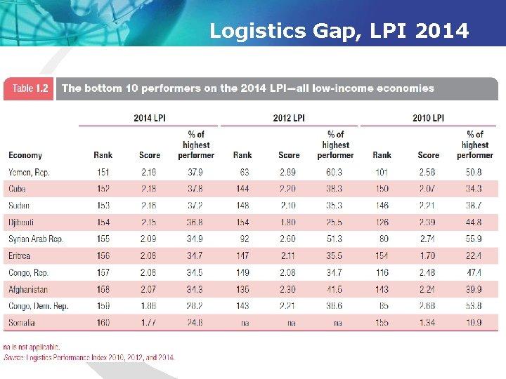 Logistics Gap, LPI 2014