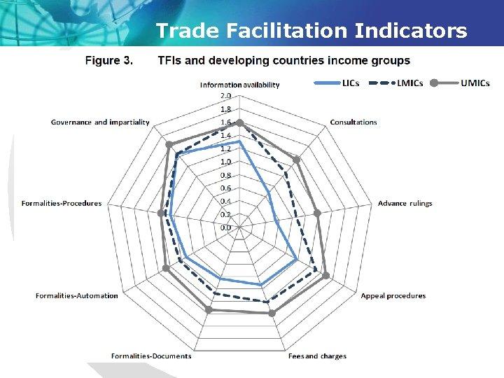 Trade Facilitation Indicators