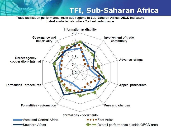 TFI, Sub-Saharan Africa