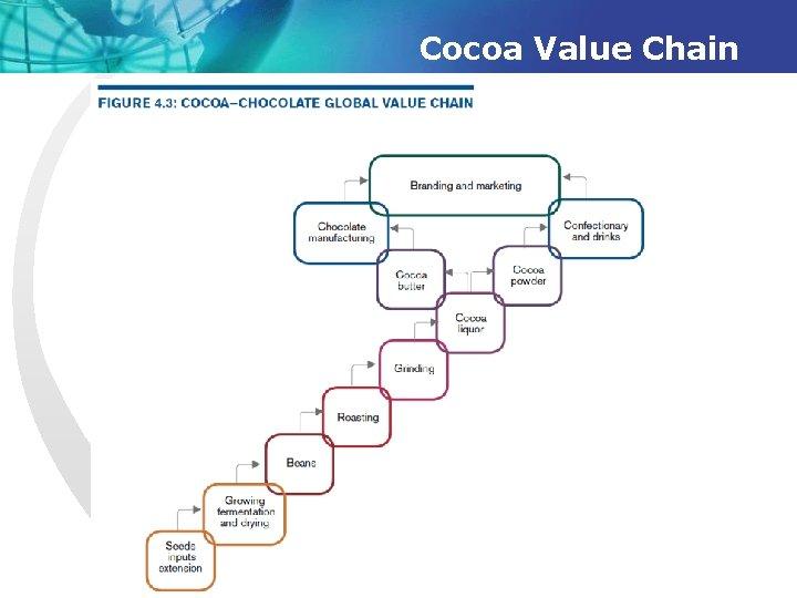 Cocoa Value Chain