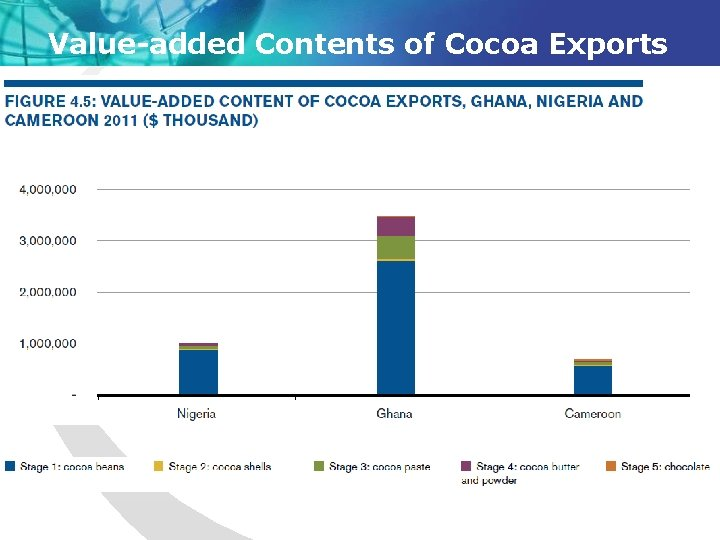 Value-added Contents of Cocoa Exports