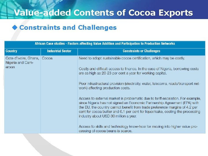 Value-added Contents of Cocoa Exports u Constraints and Challenges
