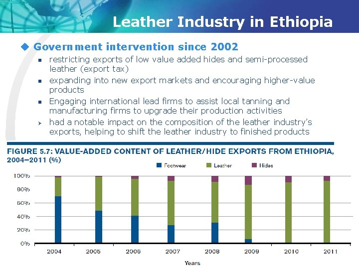 Leather Industry in Ethiopia u Government intervention since 2002 n n n Ø restricting