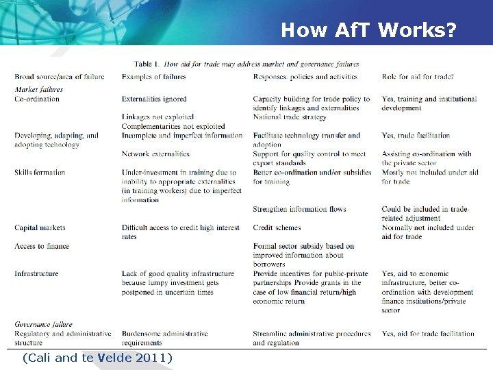 How Af. T Works? (Cali and te Velde 2011)