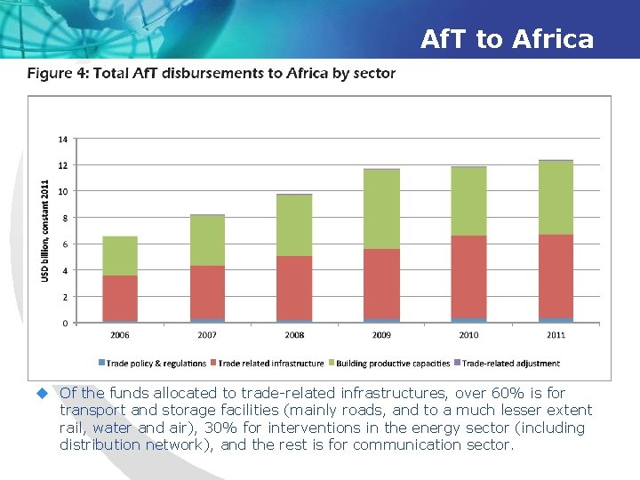 Af. T to Africa u Of the funds allocated to trade-related infrastructures, over 60%