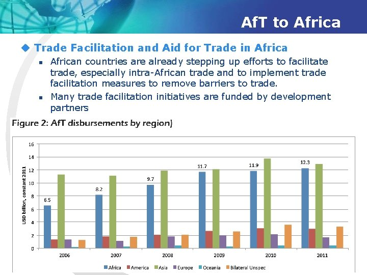 Af. T to Africa u Trade Facilitation and Aid for Trade in Africa n