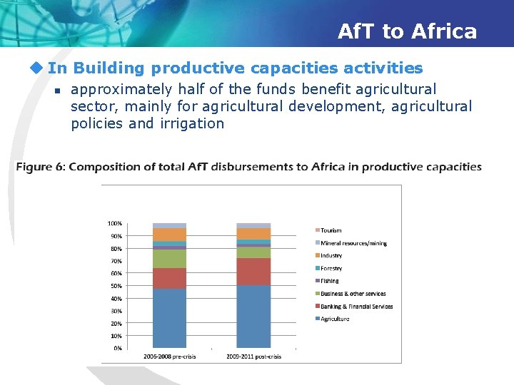 Af. T to Africa u In Building productive capacities activities n approximately half of
