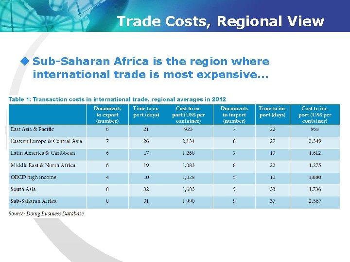 Trade Costs, Regional View u Sub-Saharan Africa is the region where international trade is