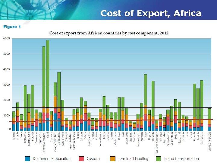Cost of Export, Africa