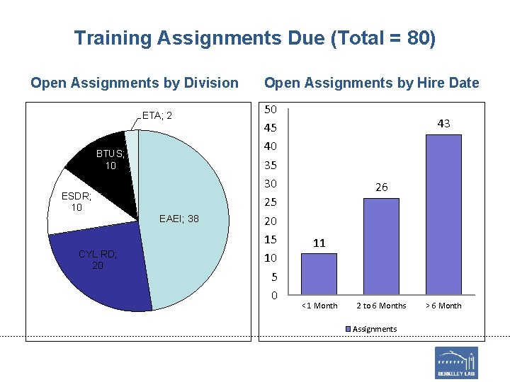 Training Assignments Due (Total = 80) Open Assignments by Division ETA; 2 BTUS; 10