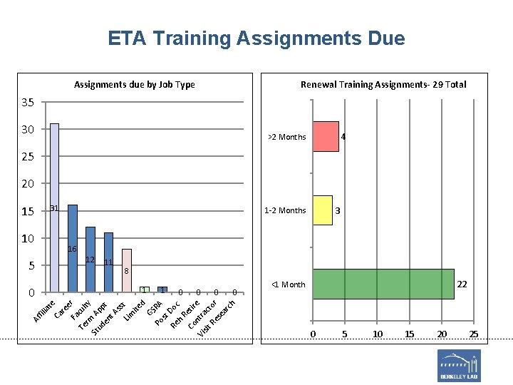ETA Training Assignments Due Assignments due by Job Type Renewal Training Assignments- 29 Total
