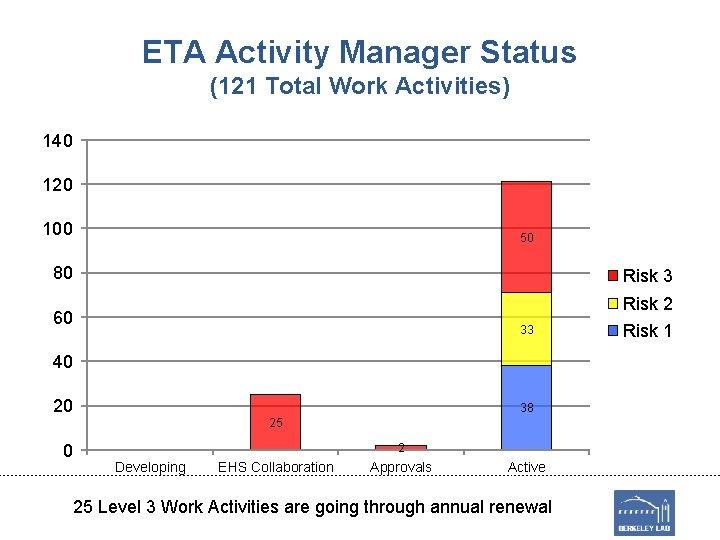 ETA Activity Manager Status (121 Total Work Activities) 140 120 100 50 80 Risk