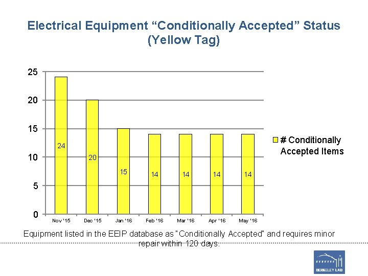 """Electrical Equipment """"Conditionally Accepted"""" Status (Yellow Tag) 25 20 15 # Conditionally Accepted Items"""