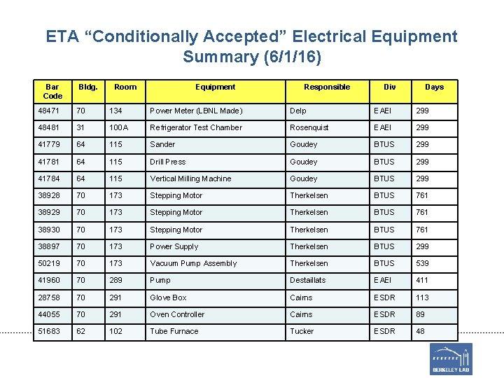 "ETA ""Conditionally Accepted"" Electrical Equipment Summary (6/1/16) Bar Code Bldg. Room Equipment Responsible Div"