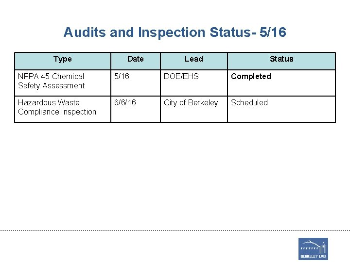 Audits and Inspection Status- 5/16 Type Date Lead Status NFPA 45 Chemical Safety Assessment