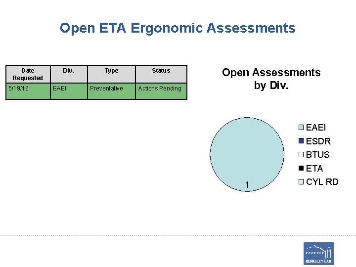 Open ETA Ergonomic Assessments Date Requested 5/19/16 Div. EAEI Type Preventative Status Actions Pending